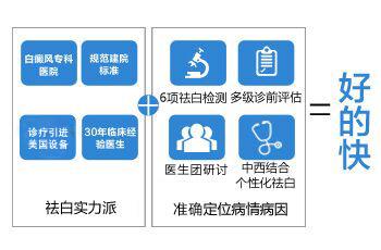 看白癜风:专科实力≥选择医生>医院综合实力